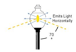 40w LED Corn Cob Retrofit