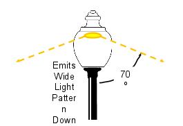 40w LED Dr Retrofit