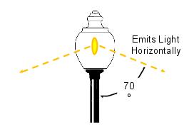 40w LED Corn Cod Retrofit