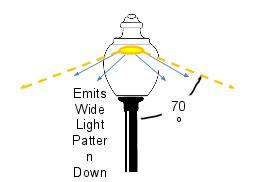 40w LED D4 Retrofit